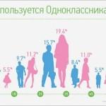Правила размещения рекламы на Одноклассниках